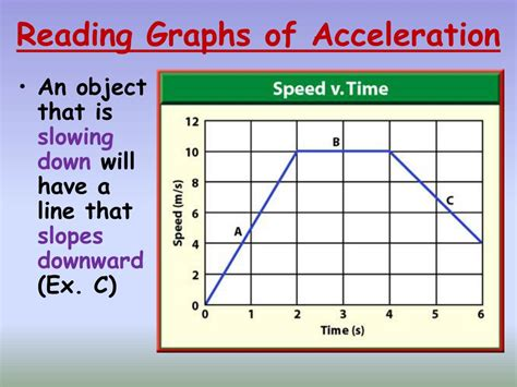 PPT - ACCELERATION: C10,S2 PowerPoint Presentation, free ...