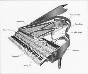 12 Best Piano Technology Images On Pinterest