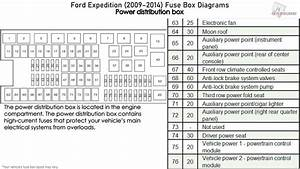 Ford Expedition  2009-2014  Fuse Box Diagrams