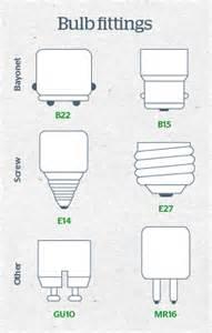 a light bulb guide by premier lighting