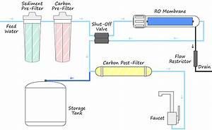 Reverse Osmosis Piping Diagram