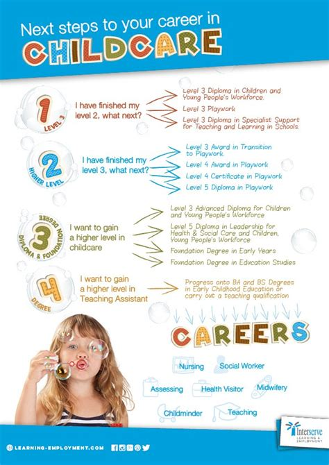 career pathways in childcare interserve learning 259   SKILL Childcare career pathway v2 PRINT