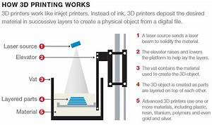 Explanatory Diagram Of How 3d Printing Works  T  Roweprice