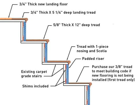 stair retread diagram  shows  stairs