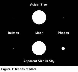 Sizing Up the Moons of the Solar System.