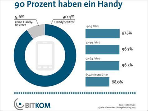 Was Bedeutet 1 Prozent Tilgung by Mobiltelefone 90 Prozent Aller Deutschen Haben Ein Handy