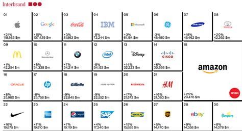 Apple, Google Top Two Global Brands On Interbrand List