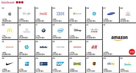 Apple, Google Top Two Global Brands On Interbrand List