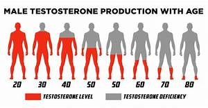 Testosterone And How To Recuperate It