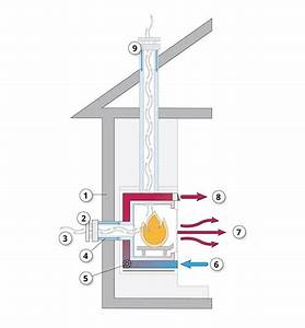 Gas Fireplace Diagram : what are high efficiency gas fireplaces efficiency bc ~ A.2002-acura-tl-radio.info Haus und Dekorationen