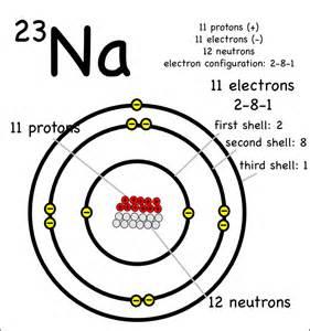 Sodium Protons Neutrons Electrons