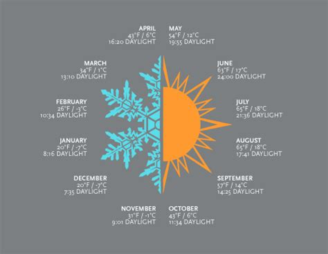 anchorage avg weather daylight love graph alaska