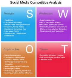 Social Media SWOT-analysis