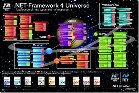 microsoft net framework  techrena