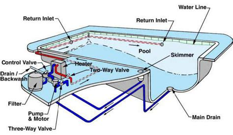 In Ground Pool Piping Schematic, In, Get Free Image About