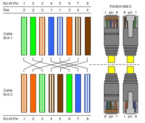 Gigabit Ethernet Cable Wiring Diagram by Cat5 Cat6 Cat7