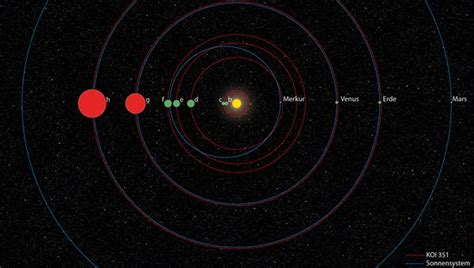 Second Planetary System Like Ours Discovered Universe Today