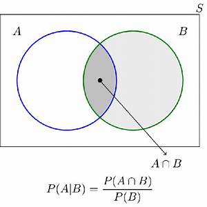 Can You Represent Conditional Probability Using Venn