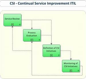 1000 images about itil continual service improvement csi for Continual service improvement template