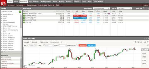 forex trading platform reviews uk ig markets trading platform review dailyforex