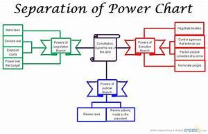 Separation Of Power   Flowchart