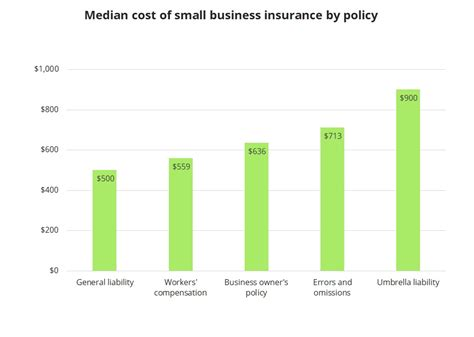 The average cost for a single policy per on average, life insurance for the same policy from these quotes would cost $2.80 more per month for a male. How Much Does Small Business Insurance Cost Insureon