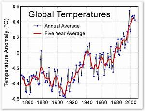 Climate Myths  The Cooling After 1940 Shows Co2 Does Not