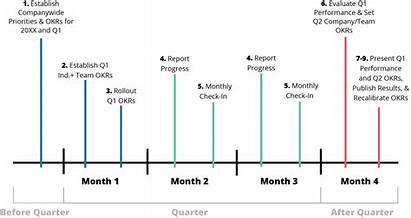 Okr Quarterly Cycle Timeline Step Develop