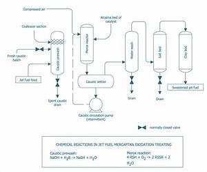 Creating A Create A Chemical Process Flow Diagram