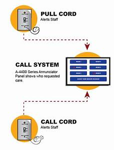 Nurse Call Systems For Assisted Living Facilities