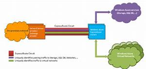Hodentekmsss  Private Route To Your Azure Data Center On