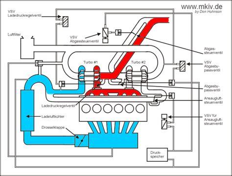 sequentielle turboaufladung