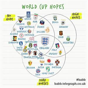 Every World Cup Team U0026 39 S Expectations In One Venn Diagram