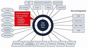 Achieving Risk Regulatory Compliance  U2013 Overcoming The Data
