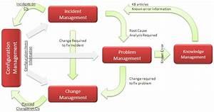 Itil Change Management Process Flow Chart