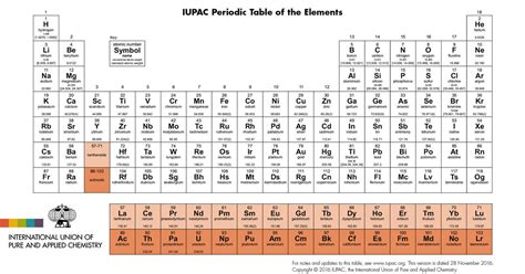 elements   periodic table   names