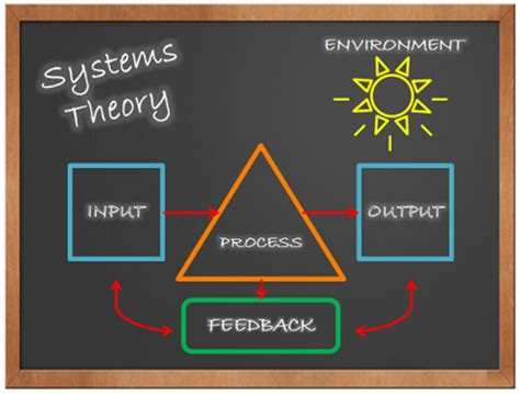modern structural systems theory  management timeline