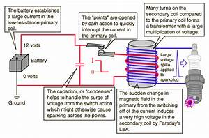 Proper Wiring Of Coils  Condensor  Points Question