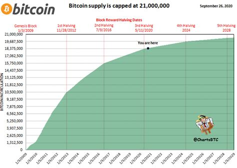 21 million bitcoins can be mined, but i would bet against that ever happening. With only 21 million Bitcoin to be issued, a little under 2.5 million BTC remains for mining ...