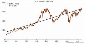 Ftse 100 Index 30 Years Old Today The Uk Stock Market