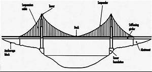 Typical Section Of A Bridge Showing Various Parts Of