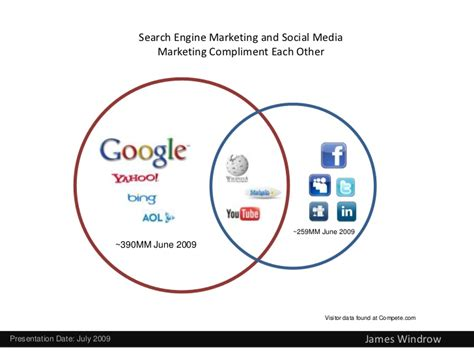 Social Engine Marketing - be wary of social media hype search engine marketing is