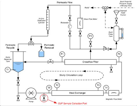 Piping Layout Diagram by 2 Cuf Piping Diagram Scientific Diagram