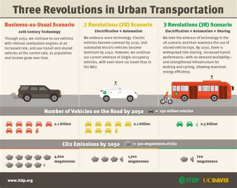 You Say You Want A Transportation Revolution? How About