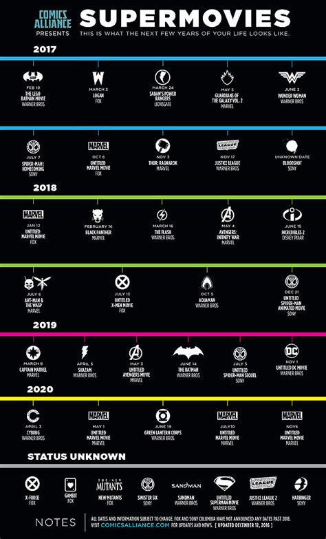 comicsalliance presents supermovies infographic