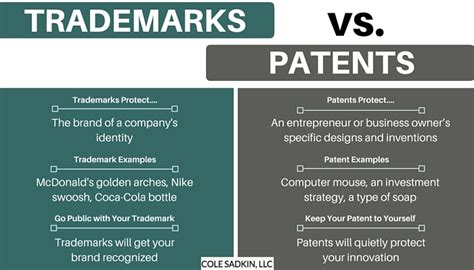 Infographic Trademarks Vs Patents  Cole Sadkin, Llc. Chicago University Tuition Rock Music School. U S Naval Academy Prep School. Illinois Work Comp Commission. Trade Show Management Companies. Carolina Chrysler Elizabeth City Nc. Detox Centers In Colorado Live Birth Rate Ivf. Secure Vpn Connection Terminated Locally By The Client Reason 412. Rehabilitation Center Of Albuquerque