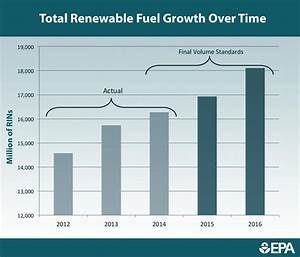 Final Renewable Fuel Standards for 2014, 2015 and 2016 ...