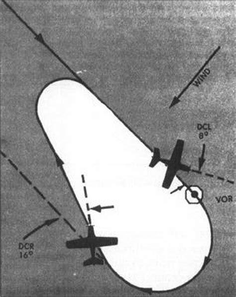 Advanced Instrument Procedures