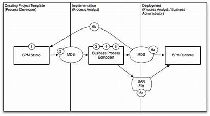 Oracle Bpm Process Business Studio Composer Project