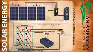 5 Things You Need For Solar Energy  - Modern Homesteading Off Grid